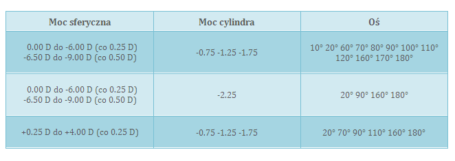 Tabela-parametry